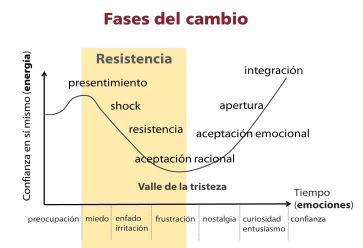 fases-del-cambio