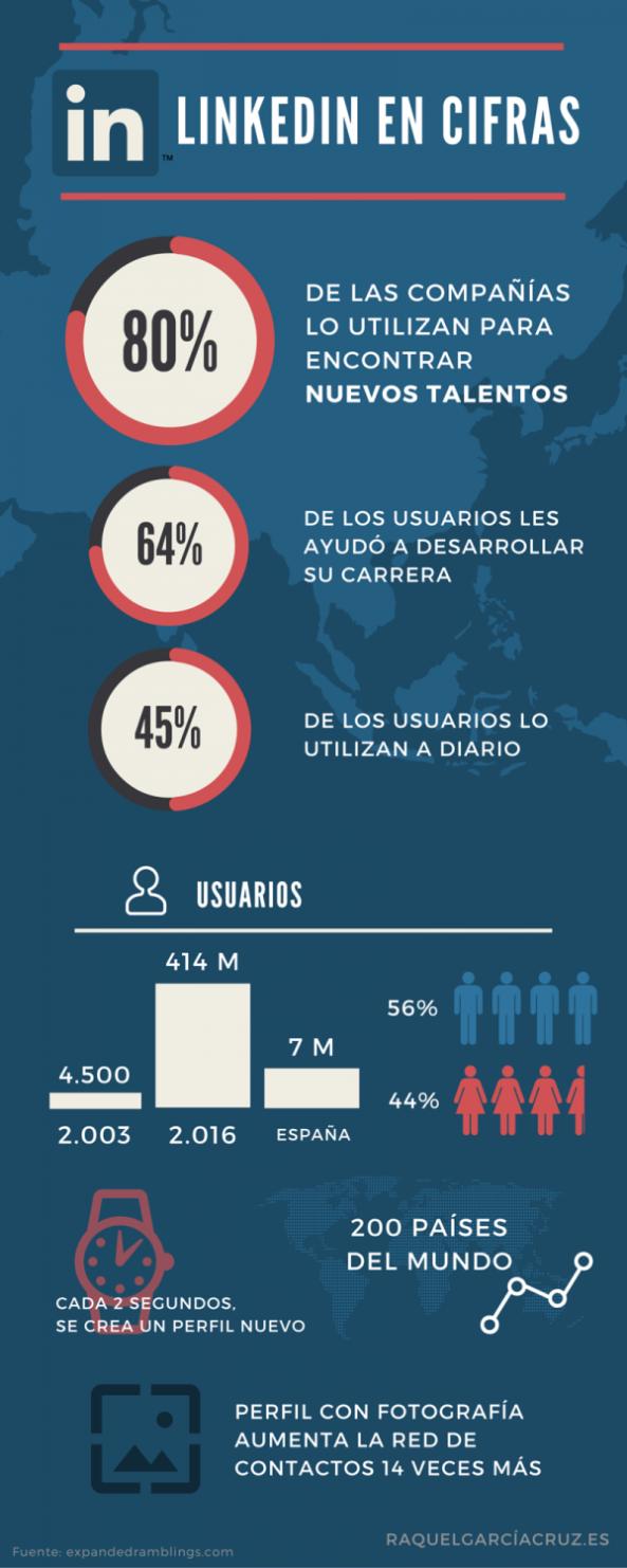 infografia_linkedin_de_raquel_garcia_0
